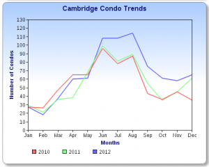 Cambridge Condo Sales Chart 2012