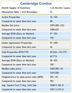 Cambridge Condo Trends 2012