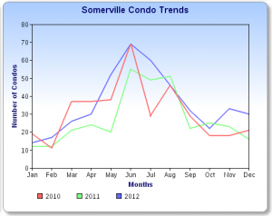 Somerville Condo Trends December 2012