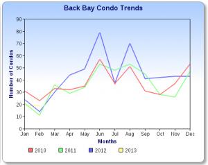 Somerville Condo Sales Chart