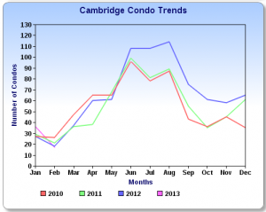 Cambridge condo sales 2.13