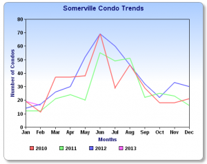 Somerville Condo sales chart 2/13 2.13