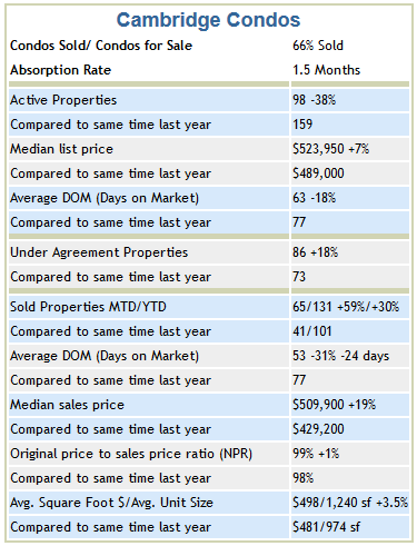 Cambridge Condo Trends March 2013