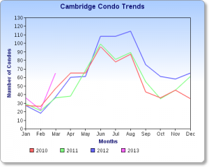 Cambridge Condo sales chart 3-13