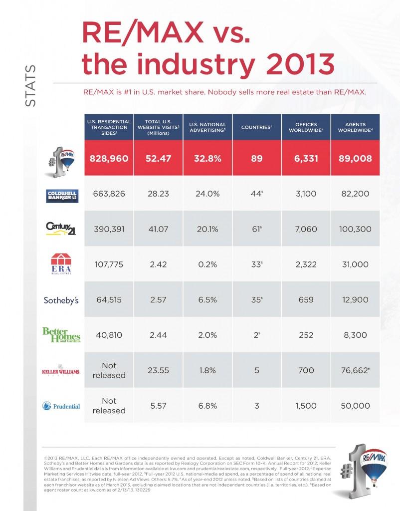 REMAXvsIndustry2013-V