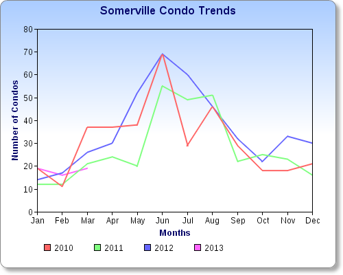 somerville condo trends