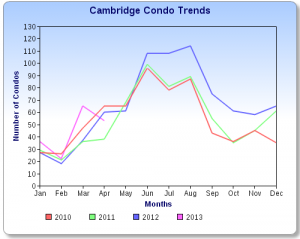 Cambridge Condo Sales Chart April 2013