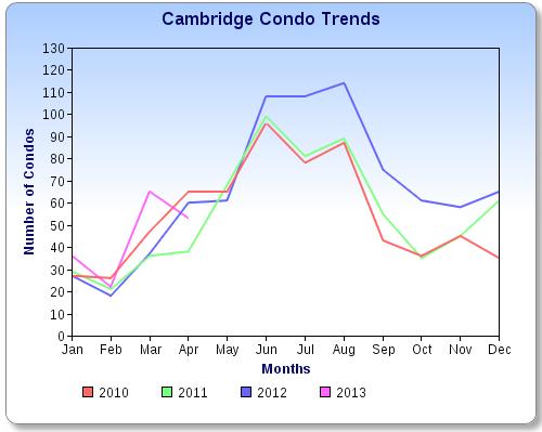 Cambridge Condo Trends – April 2013
