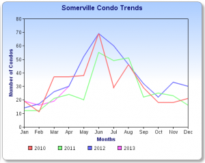 Somerville Condo Sales Chart April 2013