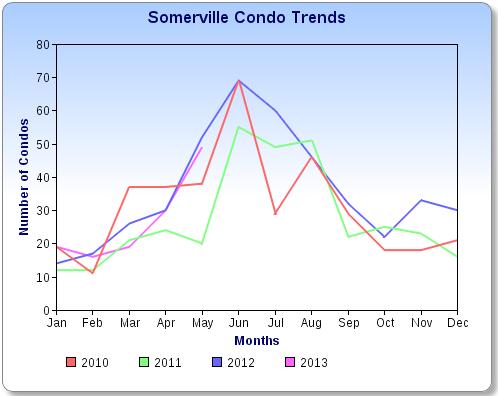 Somerville Condo Sales Chart 5/13