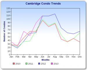 Cambridge Condo Sales Chart