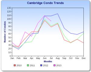Cambridge Condo Sales Chart July 2013