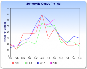 Somerville Sales Chart 9/13