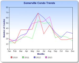 Somerville Condo Sales Chart 9-13