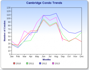 Cambridge Condo Sales Chart 9-13