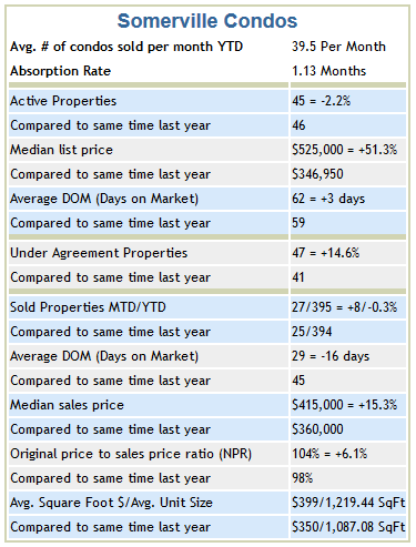 Somerville Condo Trends October 2013