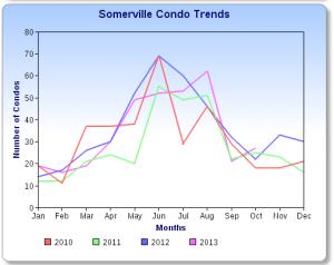 Somerville Condo Sales Chart 10-13