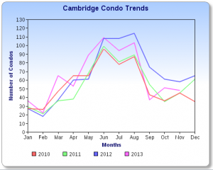 Cambridge Condo Sales Chart 11-13