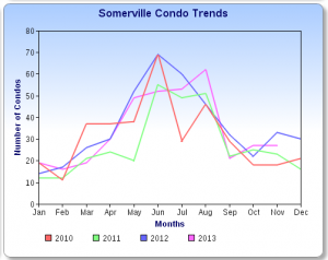 Nov. Somerville Condo Sales