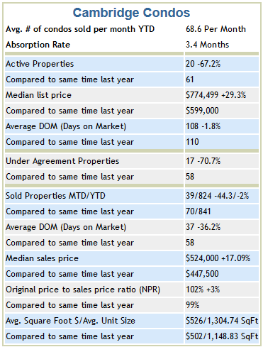 Cambridge Year End Condo Trends 2013