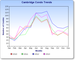Cambridge Condo Sales Chart 2013