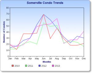 Somerville Condo Sales Chart  2013