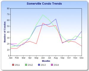 Somerville Condo Sale Chart