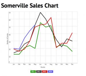 Somerville Condo Sales Chart 5-2014