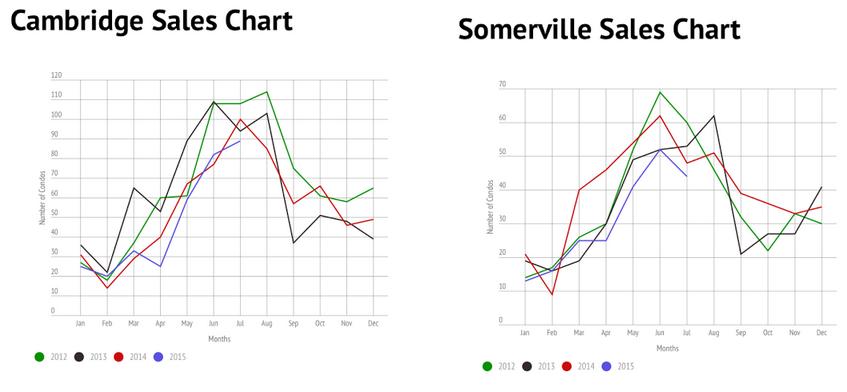 July_Chart
